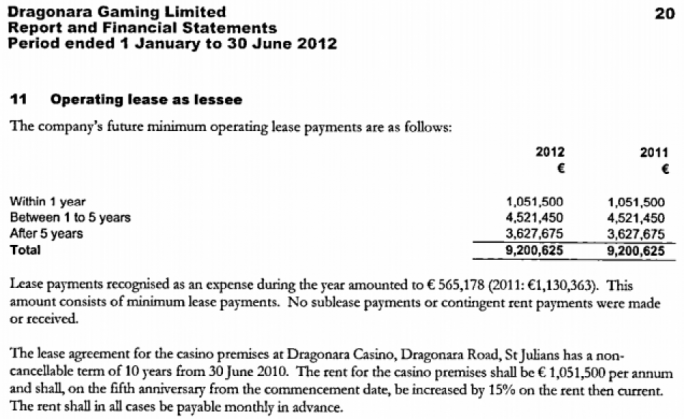 Dragonara Gaming's lease commitments up to 2020 are clearly laid out in its Financial Statement